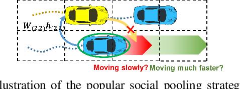 Figure 2 for Predicting Vehicle Behaviors Over An Extended Horizon Using Behavior Interaction Network