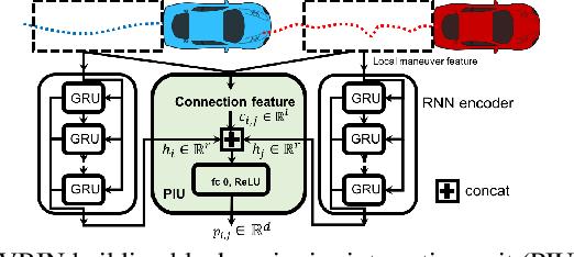 Figure 3 for Predicting Vehicle Behaviors Over An Extended Horizon Using Behavior Interaction Network