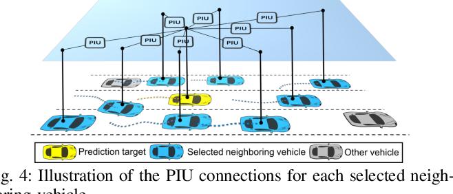 Figure 4 for Predicting Vehicle Behaviors Over An Extended Horizon Using Behavior Interaction Network