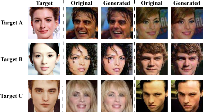 Figure 1 for Attacks on State-of-the-Art Face Recognition using Attentional Adversarial Attack Generative Network