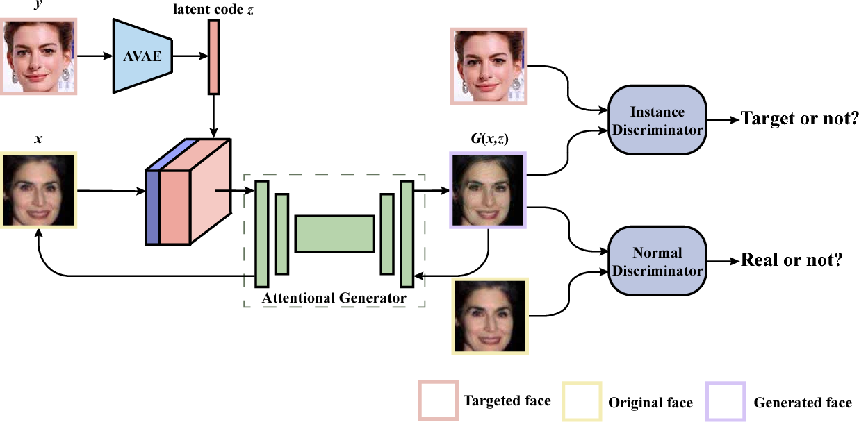 Figure 3 for Attacks on State-of-the-Art Face Recognition using Attentional Adversarial Attack Generative Network