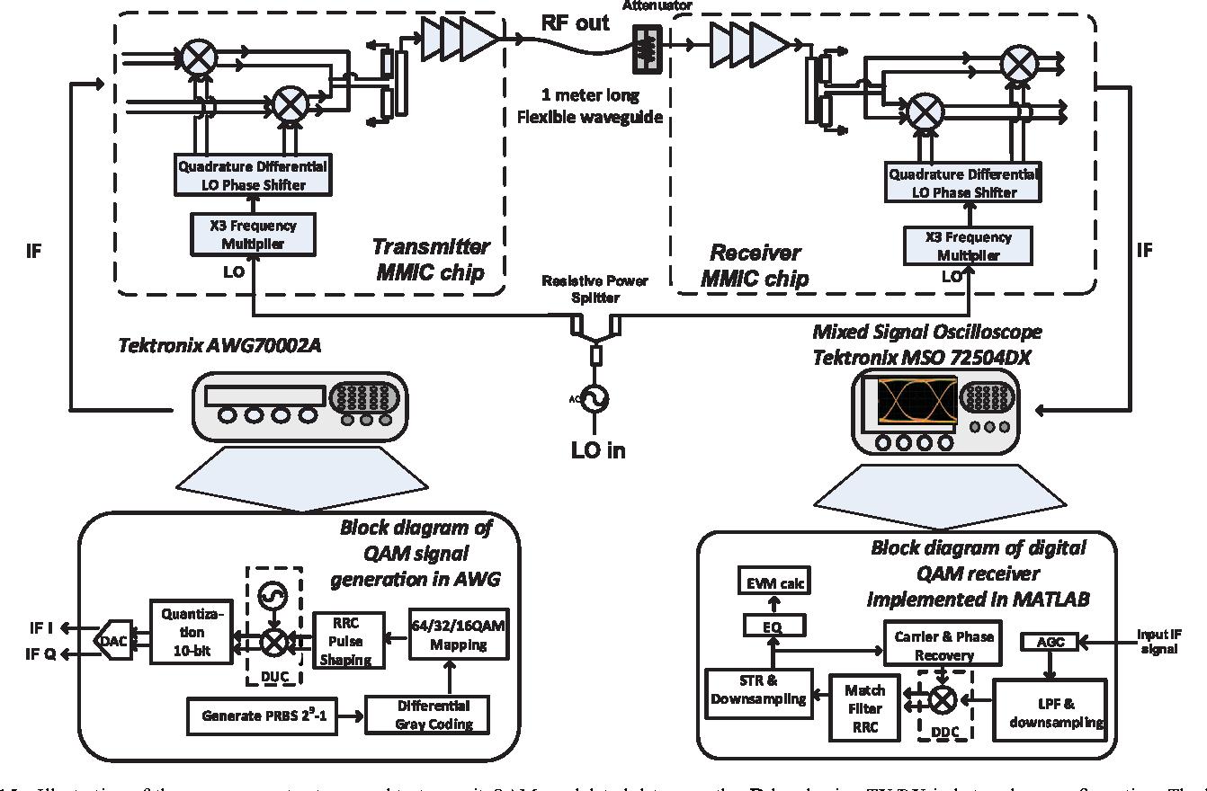 A $D$-Band 48-Gbit/s 64-QAM/QPSK Direct-Conversion I/Q Transceiver Chipset  - Semantic Scholar