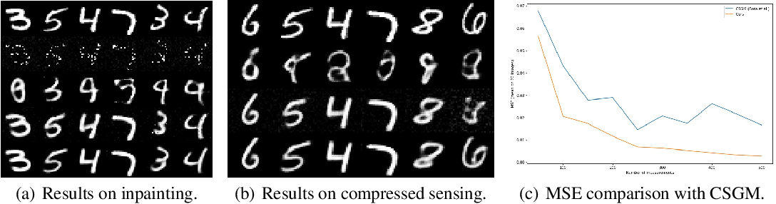 Figure 3 for Solving Inverse Problems by Joint Posterior Maximization with a VAE Prior