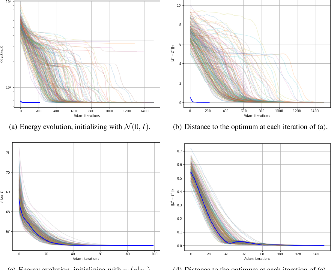 Figure 2 for Solving Inverse Problems by Joint Posterior Maximization with a VAE Prior