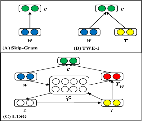 Figure 1 for LTSG: Latent Topical Skip-Gram for Mutually Learning Topic Model and Vector Representations