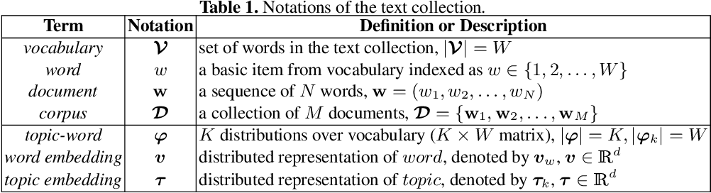 Figure 2 for LTSG: Latent Topical Skip-Gram for Mutually Learning Topic Model and Vector Representations
