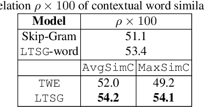 Figure 3 for LTSG: Latent Topical Skip-Gram for Mutually Learning Topic Model and Vector Representations