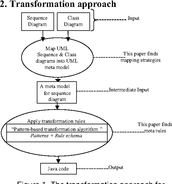 Design of rules for transforming uml sequence diagrams into java figure 1 ccuart Gallery