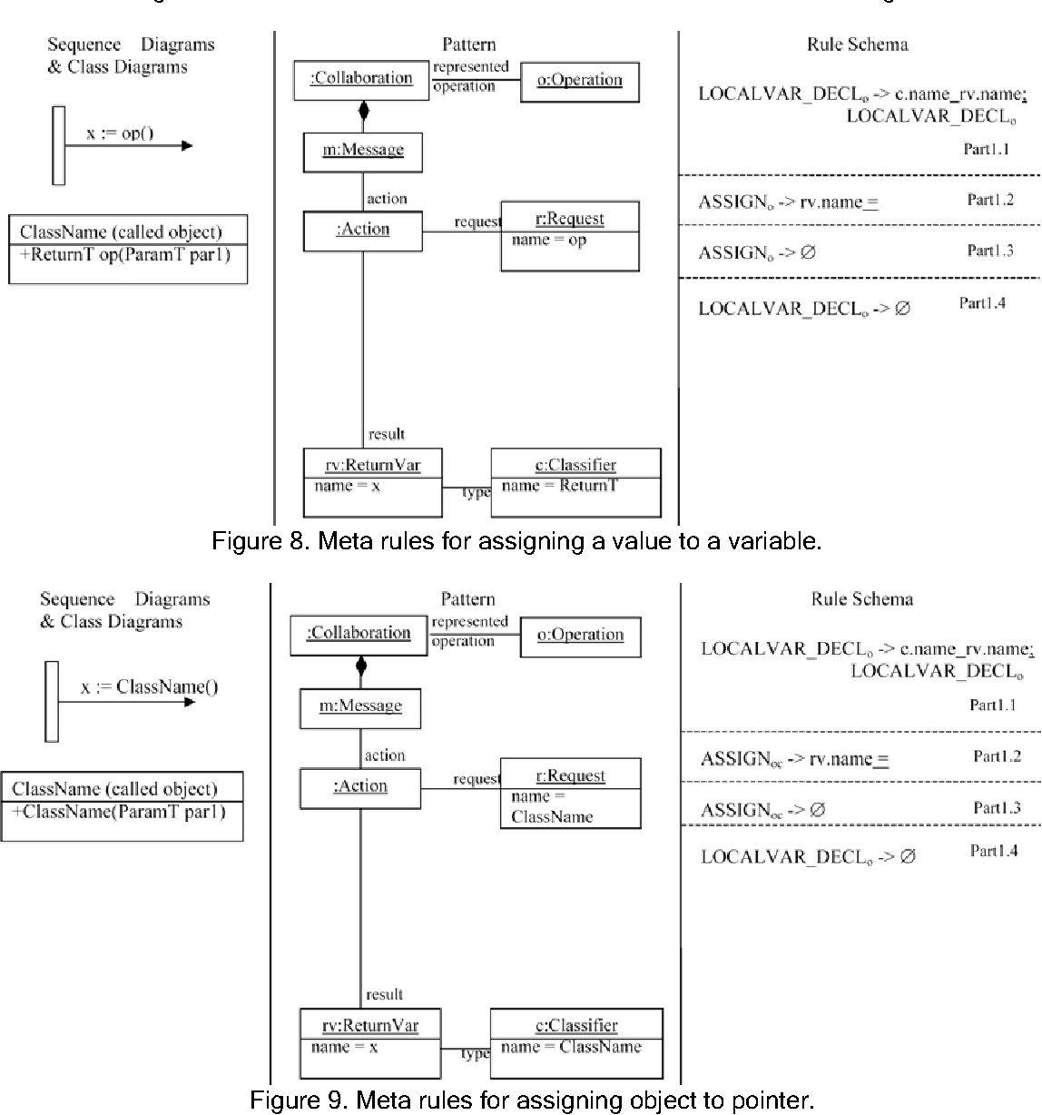 Design of rules for transforming uml sequence diagrams into java figure 8 pooptronica