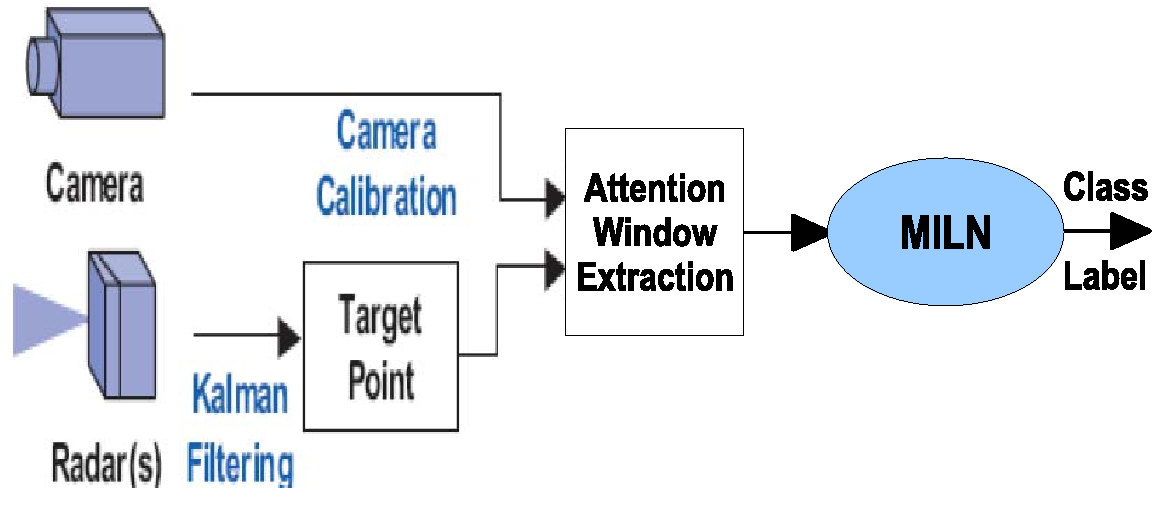 A self-learning sensor fusion system for object classification