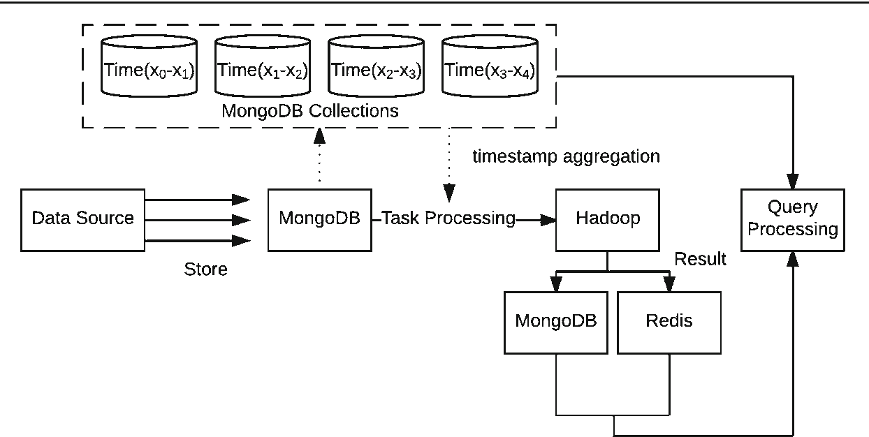 Precomputing architecture for flexible and efficient big