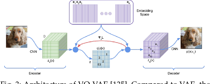 Figure 4 for Self-supervised Learning: Generative or Contrastive