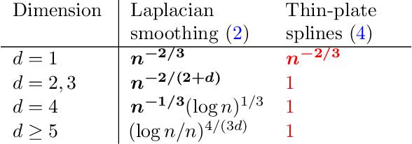 Figure 1 for Minimax Optimal Regression over Sobolev Spaces via Laplacian Regularization on Neighborhood Graphs