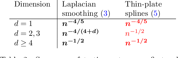 Figure 3 for Minimax Optimal Regression over Sobolev Spaces via Laplacian Regularization on Neighborhood Graphs