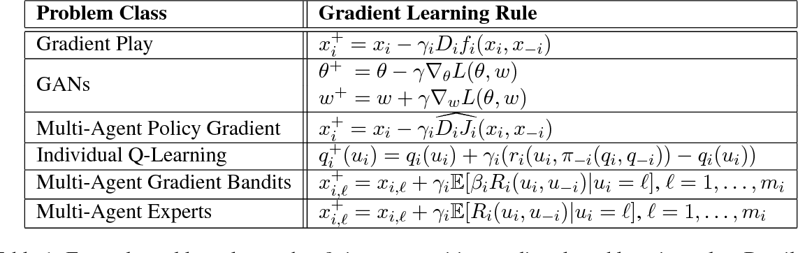 Figure 1 for On the Convergence of Gradient-Based Learning in Continuous Games