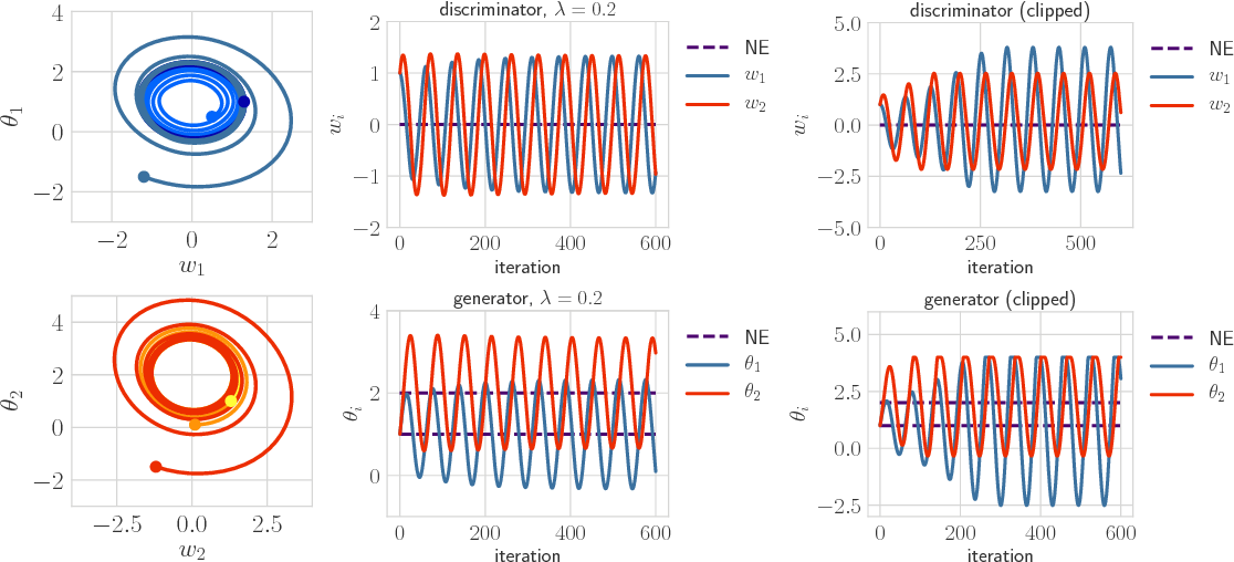 Figure 4 for On the Convergence of Gradient-Based Learning in Continuous Games