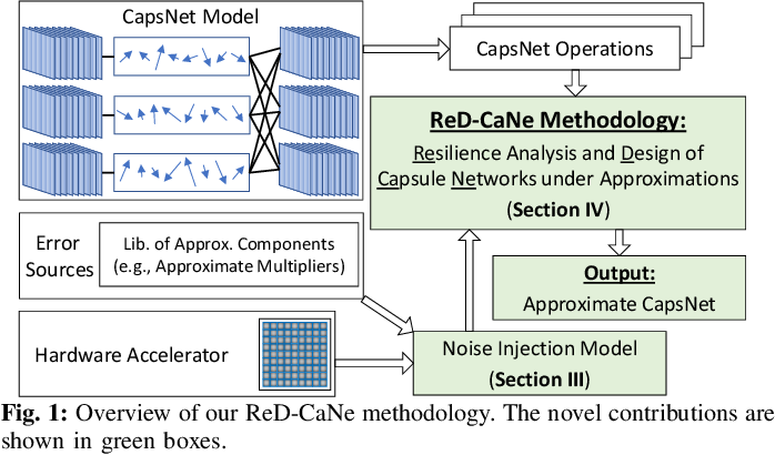 Figure 1 for ReD-CaNe: A Systematic Methodology for Resilience Analysis and Design of Capsule Networks under Approximations