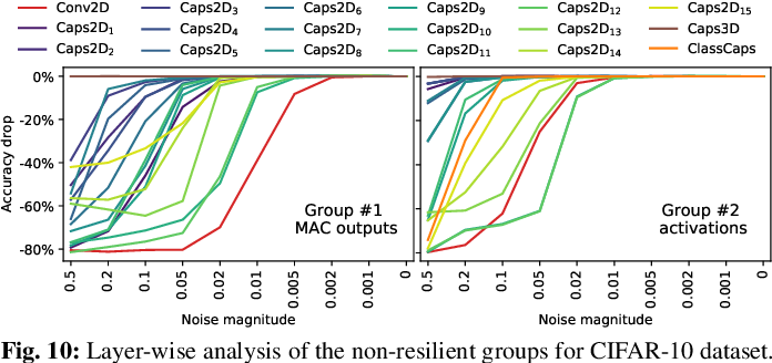 Figure 2 for ReD-CaNe: A Systematic Methodology for Resilience Analysis and Design of Capsule Networks under Approximations
