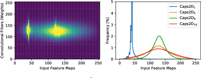 Figure 3 for ReD-CaNe: A Systematic Methodology for Resilience Analysis and Design of Capsule Networks under Approximations