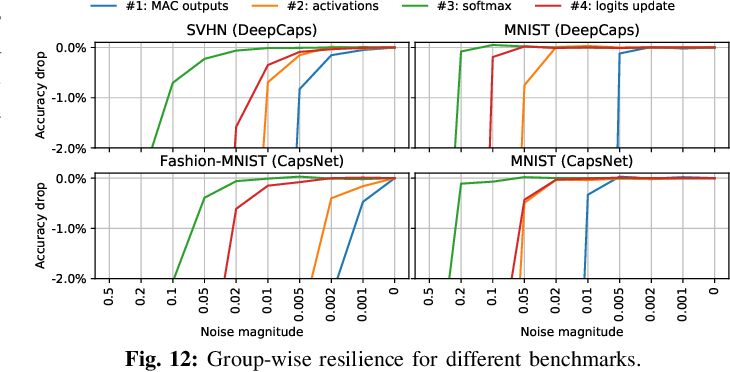 Figure 4 for ReD-CaNe: A Systematic Methodology for Resilience Analysis and Design of Capsule Networks under Approximations