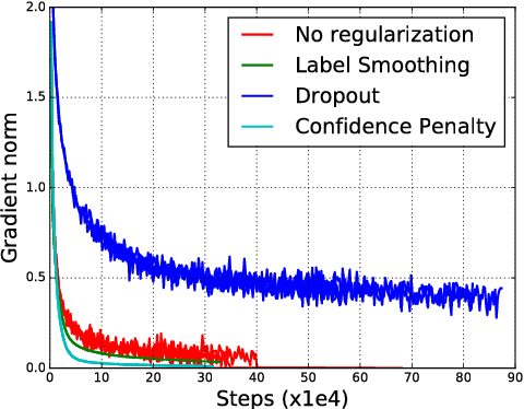 Figure 4 for Regularizing Neural Networks by Penalizing Confident Output Distributions