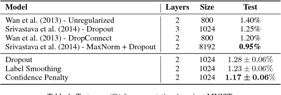 Figure 2 for Regularizing Neural Networks by Penalizing Confident Output Distributions