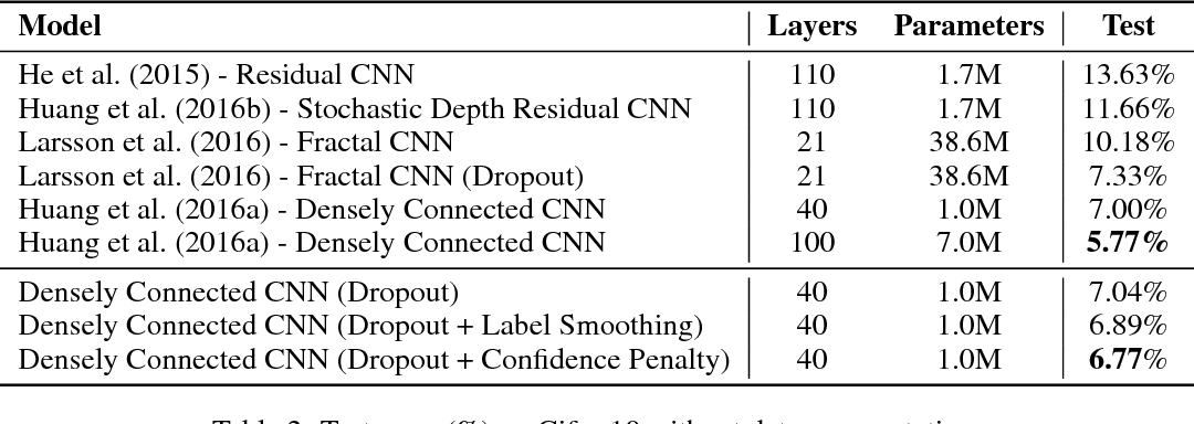 Figure 3 for Regularizing Neural Networks by Penalizing Confident Output Distributions
