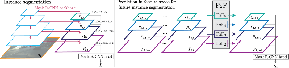 Figure 3 for Predicting Future Instance Segmentation by Forecasting Convolutional Features