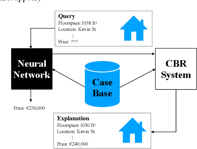 Figure 1 for The Twin-System Approach as One Generic Solution for XAI: An Overview of ANN-CBR Twins for Explaining Deep Learning