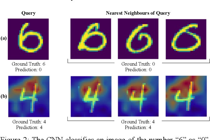 Figure 2 for The Twin-System Approach as One Generic Solution for XAI: An Overview of ANN-CBR Twins for Explaining Deep Learning