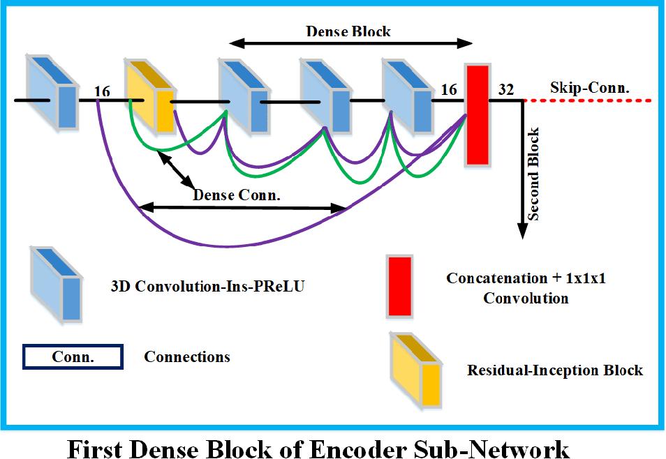 Figure 3 for Context Aware 3D UNet for Brain Tumor Segmentation