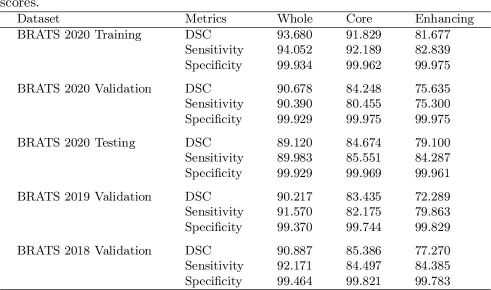 Figure 2 for Context Aware 3D UNet for Brain Tumor Segmentation