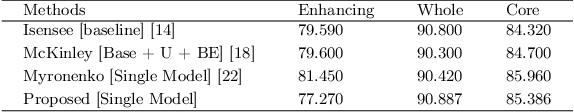 Figure 4 for Context Aware 3D UNet for Brain Tumor Segmentation