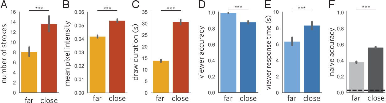 Figure 4 for Pragmatic inference and visual abstraction enable contextual flexibility during visual communication