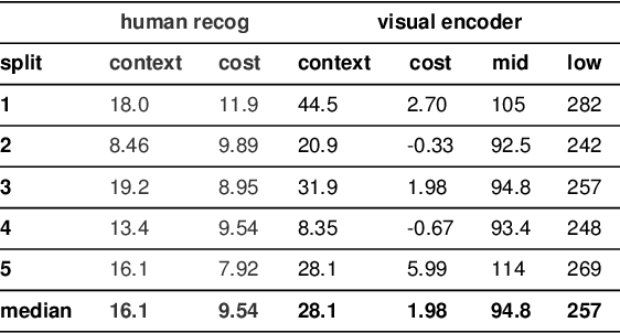 Figure 2 for Pragmatic inference and visual abstraction enable contextual flexibility during visual communication
