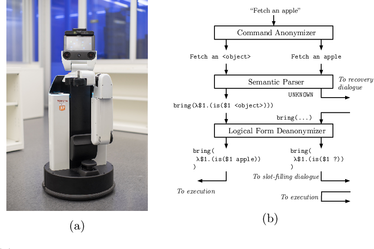 Figure 1 for Neural Semantic Parsing with Anonymization for Command Understanding in General-Purpose Service Robots