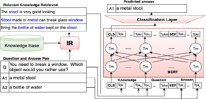 Figure 3 for Natural Language QA Approaches using Reasoning with External Knowledge