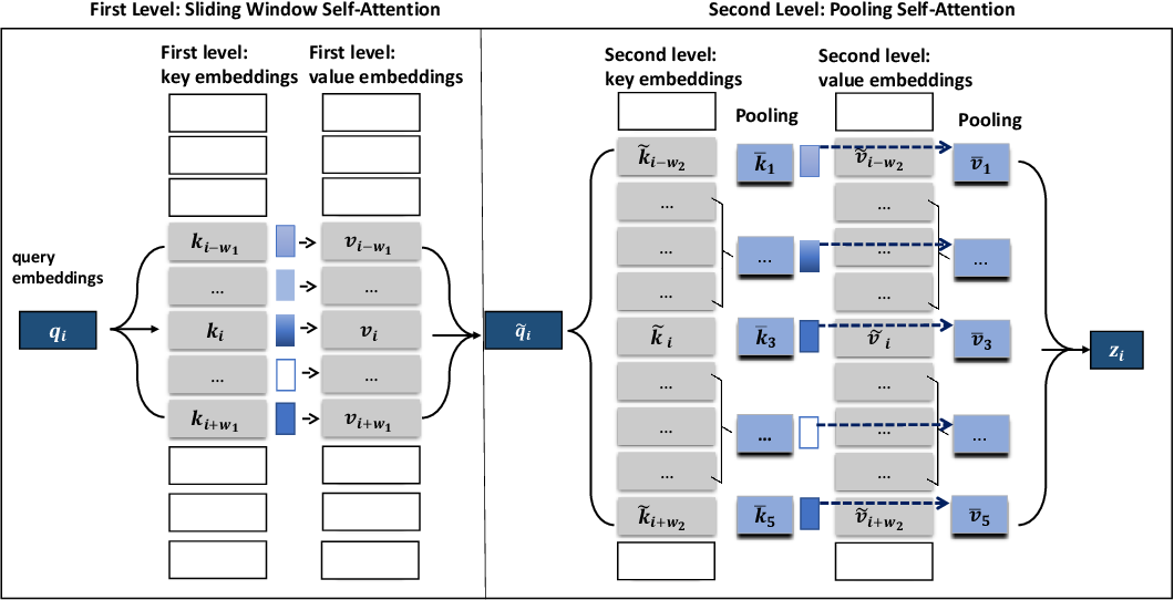 Figure 3 for Poolingformer: Long Document Modeling with Pooling Attention