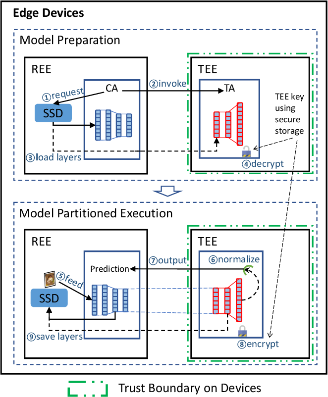 Figure 1 for DarkneTZ: Towards Model Privacy at the Edge using Trusted Execution Environments