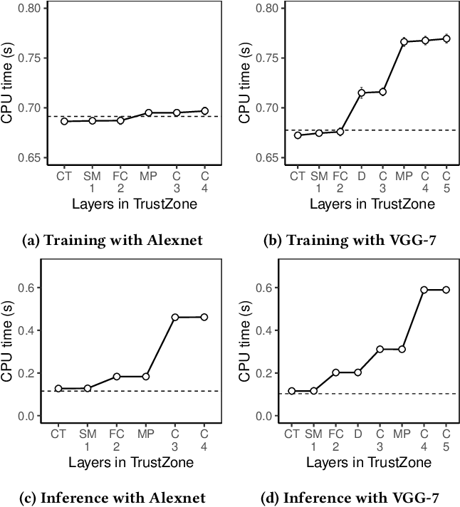 Figure 4 for DarkneTZ: Towards Model Privacy at the Edge using Trusted Execution Environments