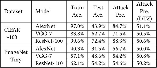 Figure 2 for DarkneTZ: Towards Model Privacy at the Edge using Trusted Execution Environments