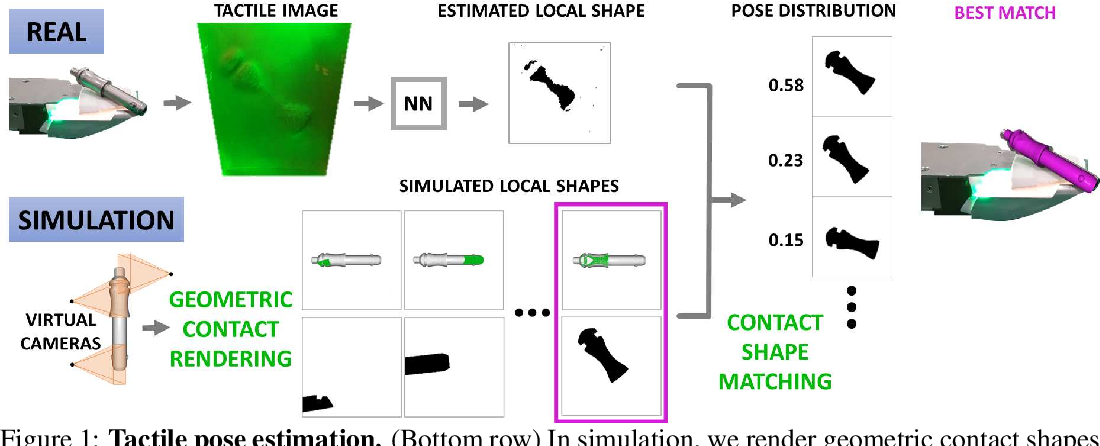 Figure 1 for Tactile Object Pose Estimation from the First Touch with Geometric Contact Rendering