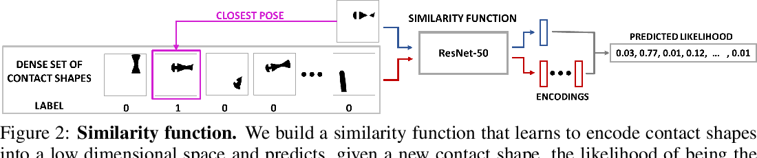Figure 2 for Tactile Object Pose Estimation from the First Touch with Geometric Contact Rendering