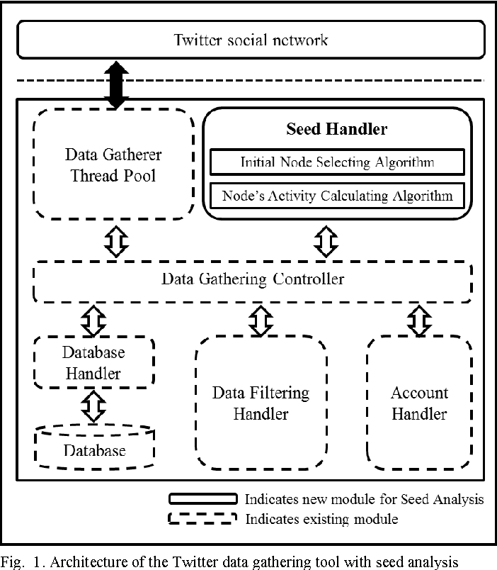 Dynamic Seed Analysis in a Social Network for Maximizing