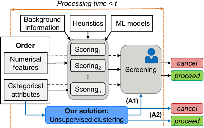 Figure 1 for Detecting organized eCommerce fraud using scalable categorical clustering