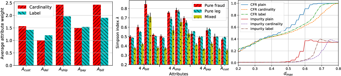 Figure 3 for Detecting organized eCommerce fraud using scalable categorical clustering