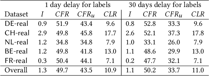 Figure 4 for Detecting organized eCommerce fraud using scalable categorical clustering