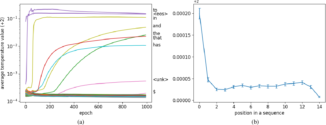 Figure 1 for Contextual Temperature for Language Modeling