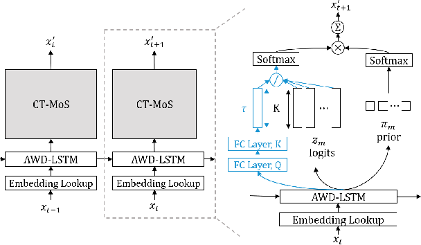 Figure 3 for Contextual Temperature for Language Modeling