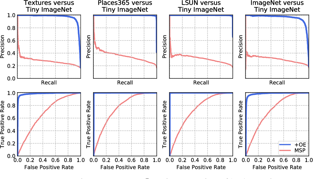 Figure 4 from Deep Anomaly Detection with Outlier Exposure